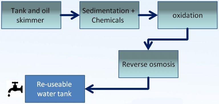 Fracking water treatment process
